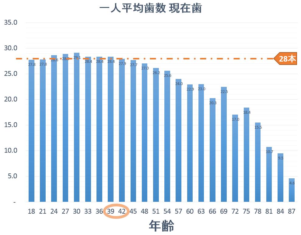 グラフ 平成23年歯科疾患実態調査(厚生労働省)に基づく一人平均歯数
