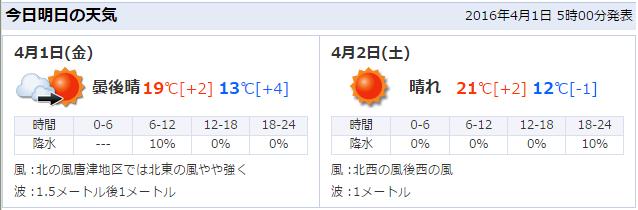 週間天気予報20160401