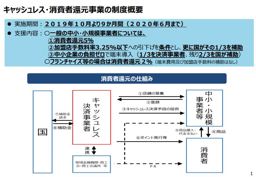 キャッシュレス消費税増税2